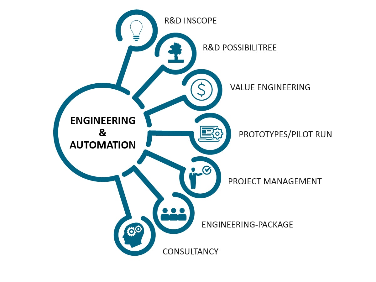 Engineering and Automation